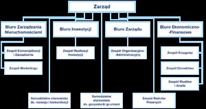 InvestGDA - struktura organizacji